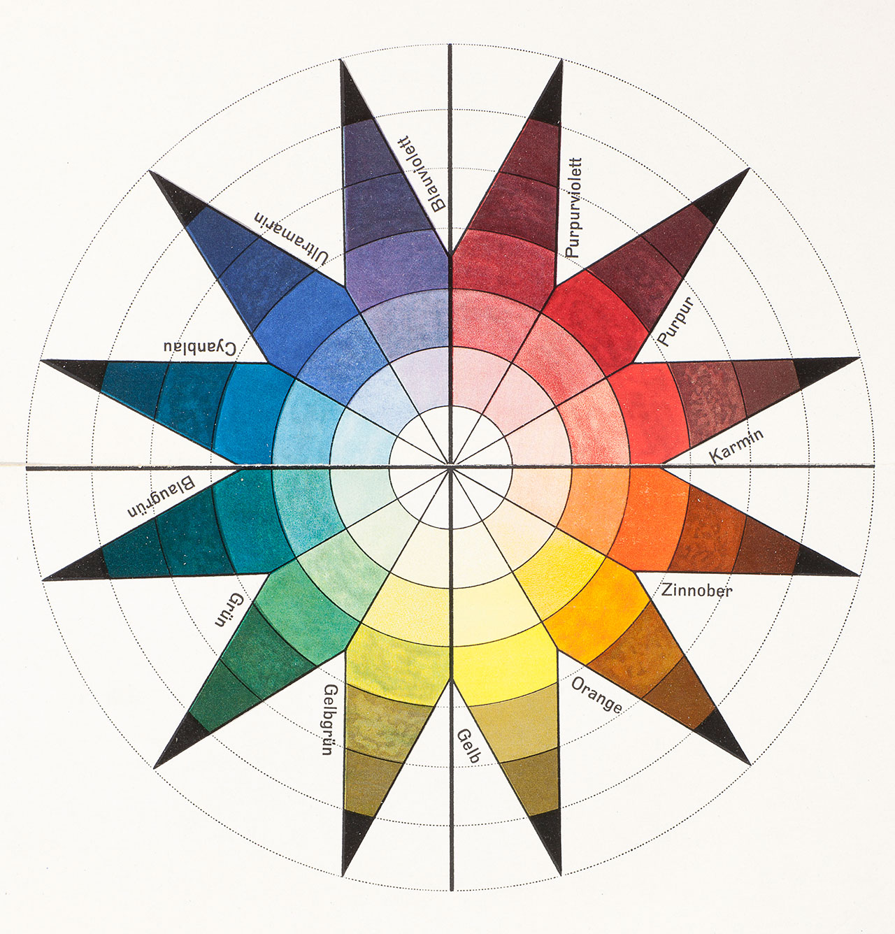 Johannes Itten, colour wheel in 7 shades and 12 tones, colour plate in: Bruno Adler, »Utopia. Dokumente der Wirklichkeit«, Weimar 1921. Lithography, 47,4 × 32,2 cm, Collection Vitra Design Museum, © VG Bild-Kunst Bonn, 2015.