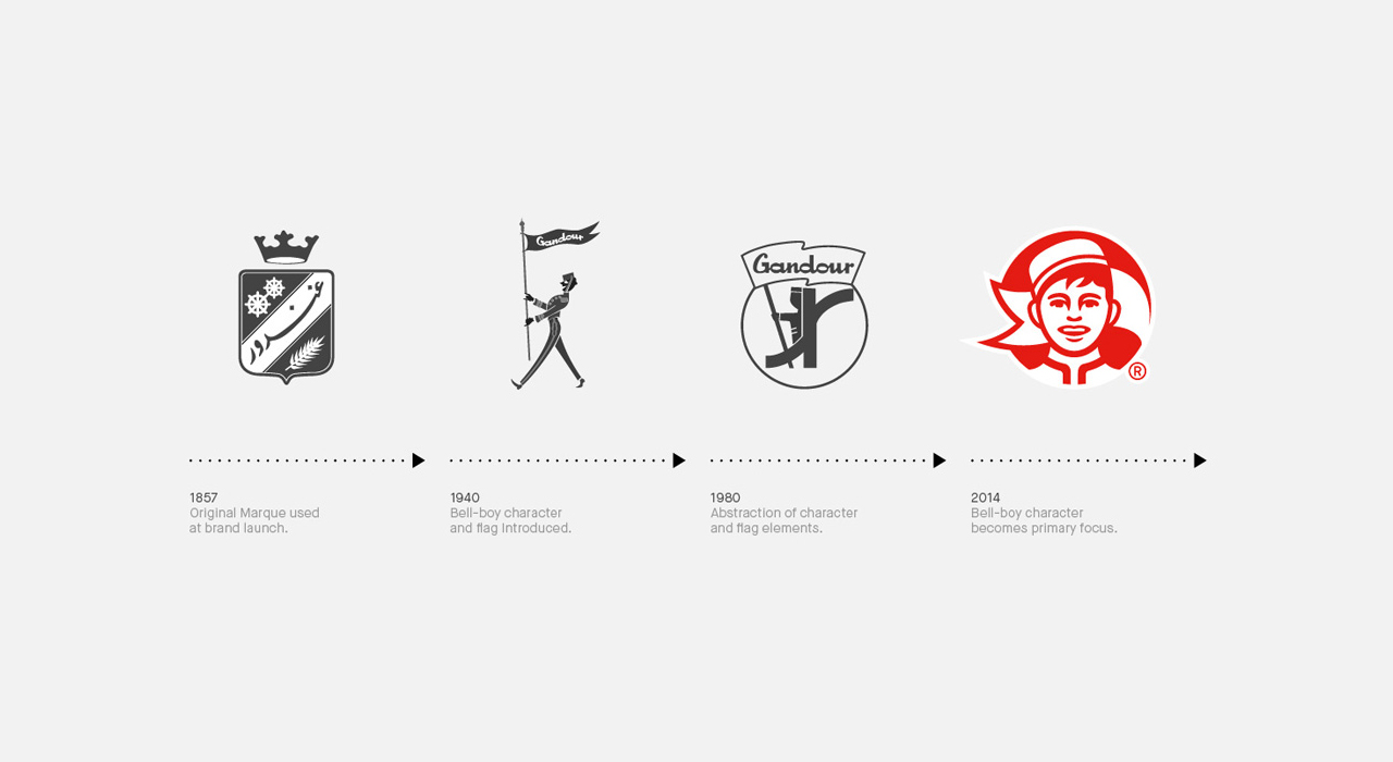 """Gandour Logo evolutionfrom left to right: 1857, 1940, 1980and 2014 {designed byMash Creative &SocioDesign}.Established in1857""""Gandouris one of the largest confectioners in the Middle East delivering quality food products to satisfied consumer for over 150 years."""" They produce gums and candies, chocolates, wafers, cakes, biscuits, and snacks."""